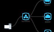Nginx学习之负载均衡