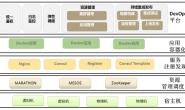 Docker Mesos在生产环境的应用