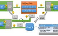 RabbitMQ 高可用集群搭建及电商平台使用经验总结