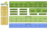 微服务架构的基础框架选择:Spring Cloud还是Dubbo?