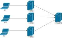 NFS服务器设置及mount命令挂载
