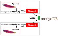 使用Fluentd + MongoDB构建实时日志收集系统