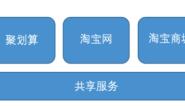 淘宝网与淘宝商城架构整合实录