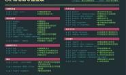 Git常用命令速查表(图文+表格)