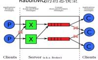 干货:这也许是最全面透彻的一篇RabbitMQ指南