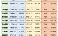 四家软件厂商利润不足1亿,云业务营收占比普遍较低,国内十大老牌软件厂商财报解析